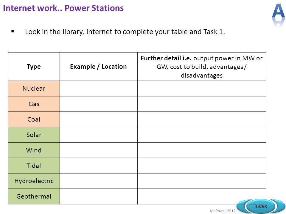 Mr Powell 2012 Index Internet work.. Power Stations Look in the library, internet to complete your table and Task 1. TypeExample / Location Further de