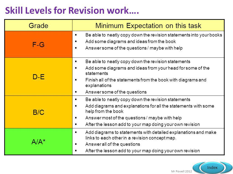 Mr Powell 2012 Index Skill Levels for Revision work…. GradeMinimum Expectation on this task F-G Be able to neatly copy down the revision statements in