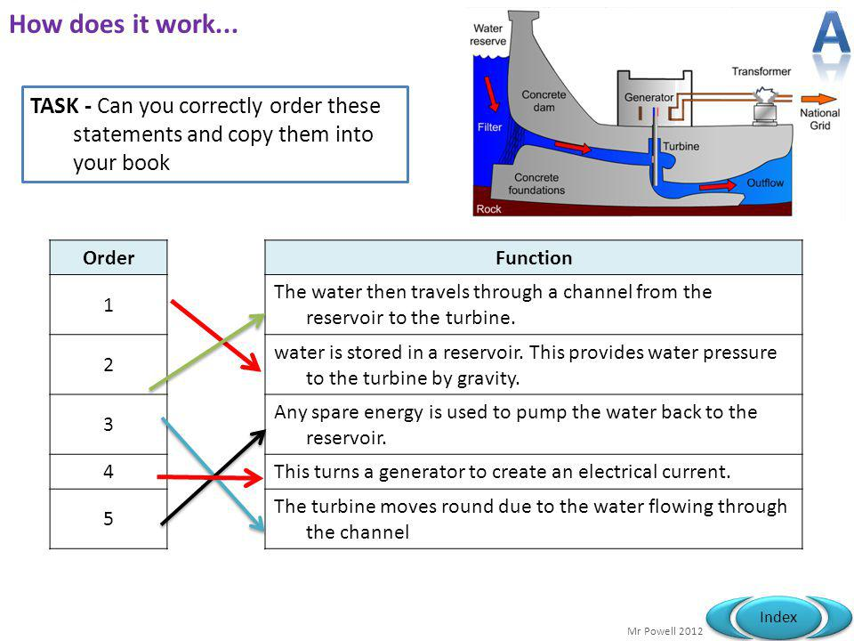 Mr Powell 2012 Index How does it work... OrderFunction 1 The water then travels through a channel from the reservoir to the turbine. 2 water is stored
