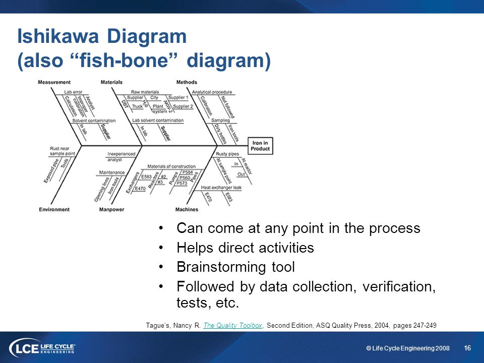 16 © Life Cycle Engineering 2008 Ishikawa Diagram (also fish-bone diagram) Can come at any point in the process Helps direct activities Brainstorming