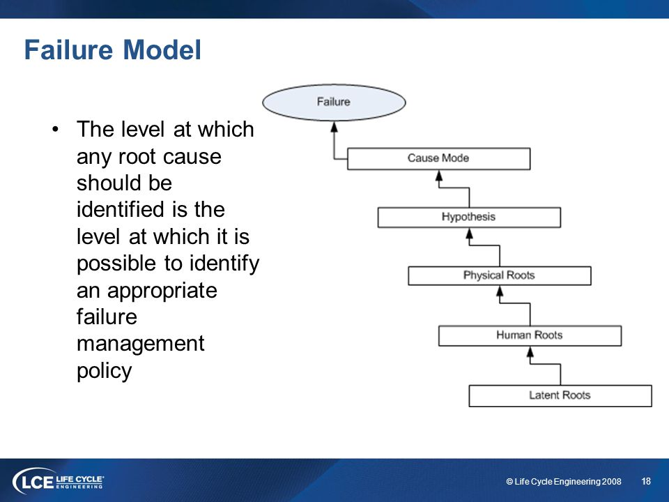 18 © Life Cycle Engineering 2008 Failure Model The level at which any root cause should be identified is the level at which it is possible to identify