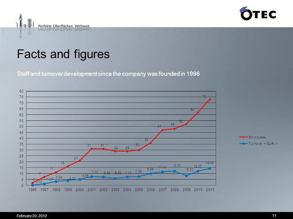 Facts and figures Staff and turnover development since the company was founded in 1996 11 February 20, 2012