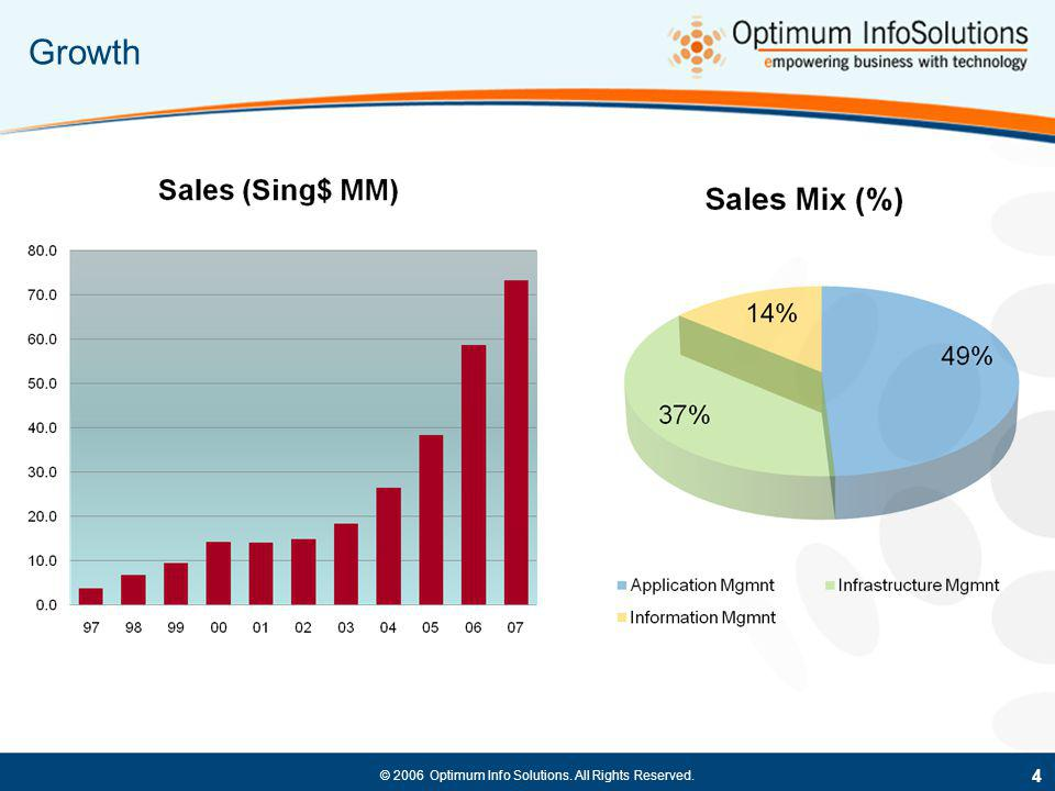 © 2006 Optimum Info Solutions. All Rights Reserved. Growth 4