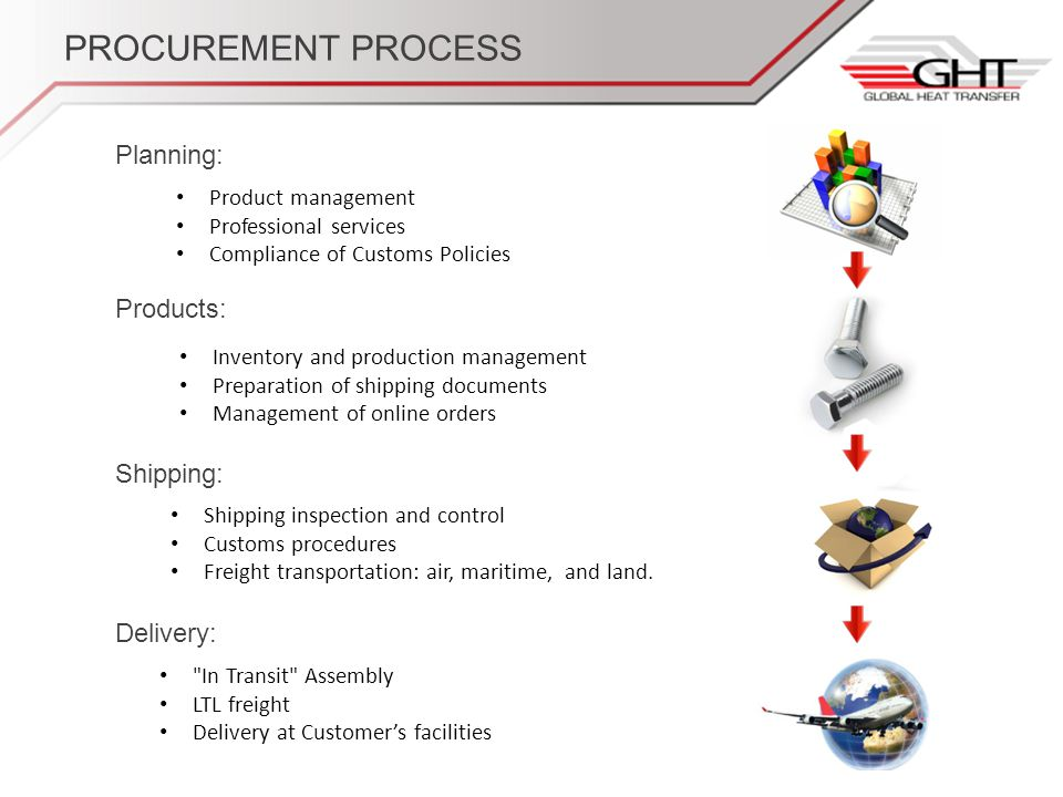 PROCUREMENT PROCESS Product management Professional services Compliance of Customs Policies Inventory and production management Preparation of shipping documents Management of online orders Shipping inspection and control Customs procedures Freight transportation: air, maritime, and land.