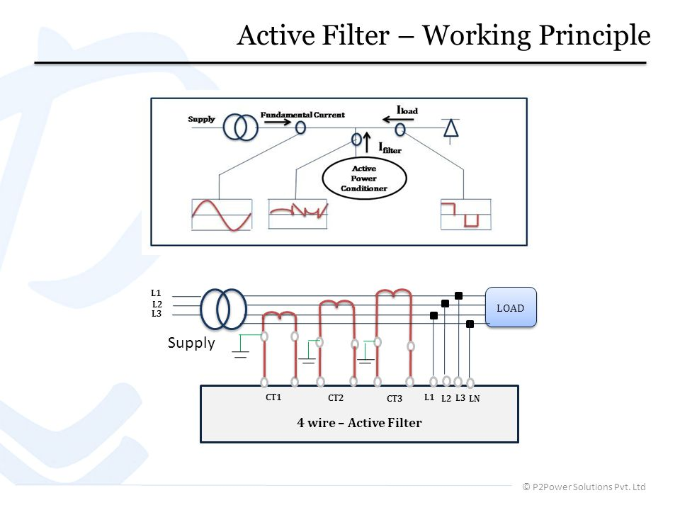 © P2Power Solutions Pvt. Ltd Active Filter – Working Principle LOAD 4 wire – Active Filter CT1 CT2 CT3 L1 L2 L3 Supply L1 L2 L3 LN