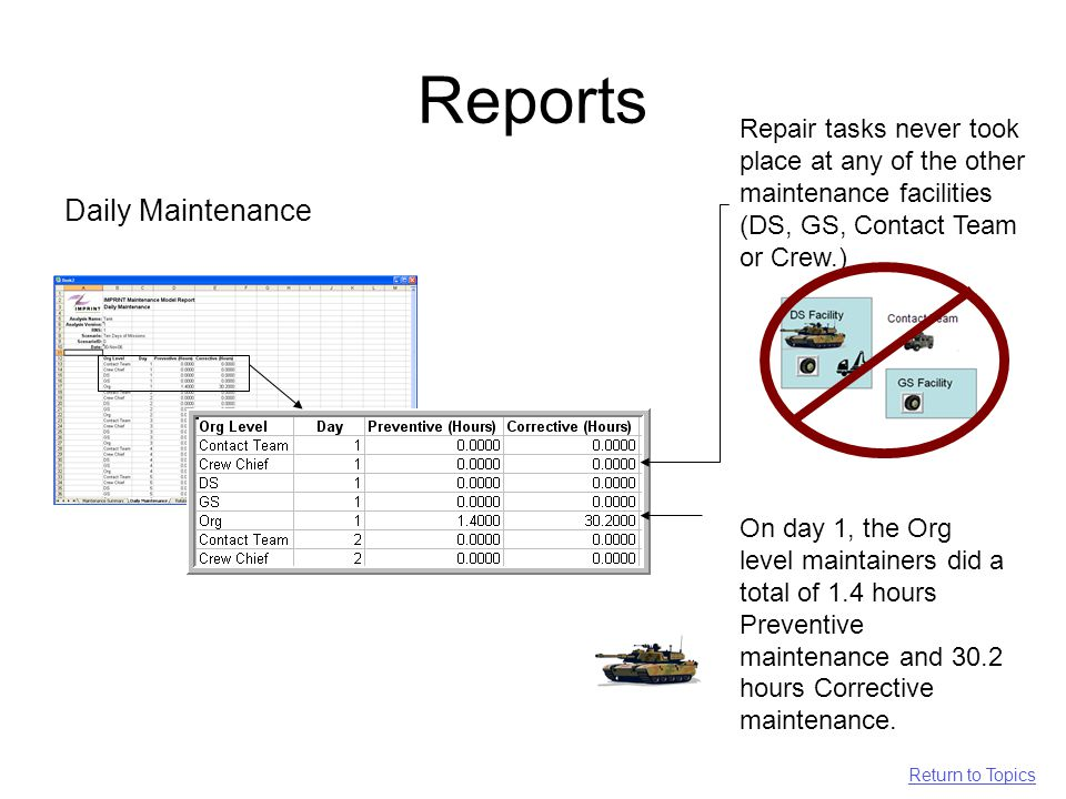 Reports Daily Maintenance On day 1, the Org level maintainers did a total of 1.4 hours Preventive maintenance and 30.2 hours Corrective maintenance.