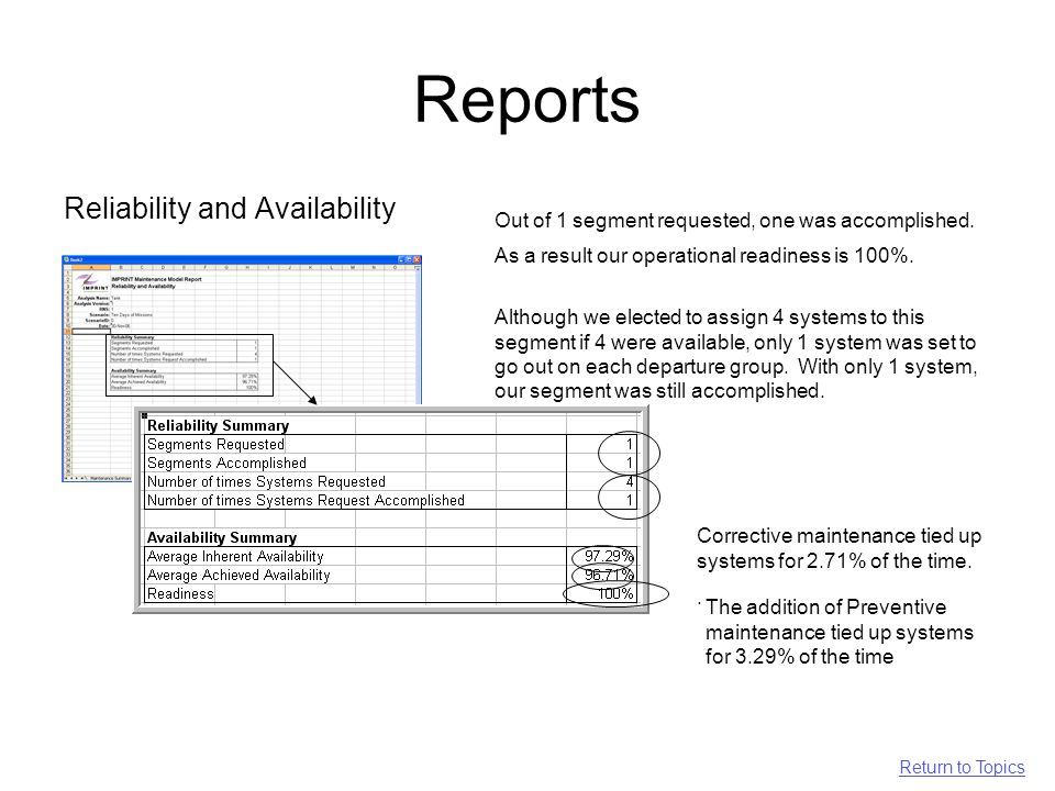 Reports Reliability and Availability Corrective maintenance tied up systems for 2.71% of the time..