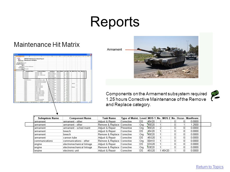 Reports Maintenance Hit Matrix Components on the Armament subsystem required 1.25 hours Corrective Maintenance of the Remove and Replace category.