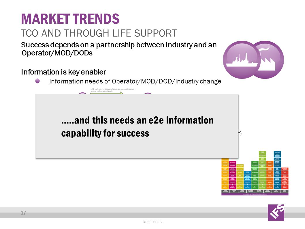 © 2009 IFS 17 Success depends on a partnership between Industry and an Operator/MOD/DODs Information is key enabler Information needs of Operator/MOD/