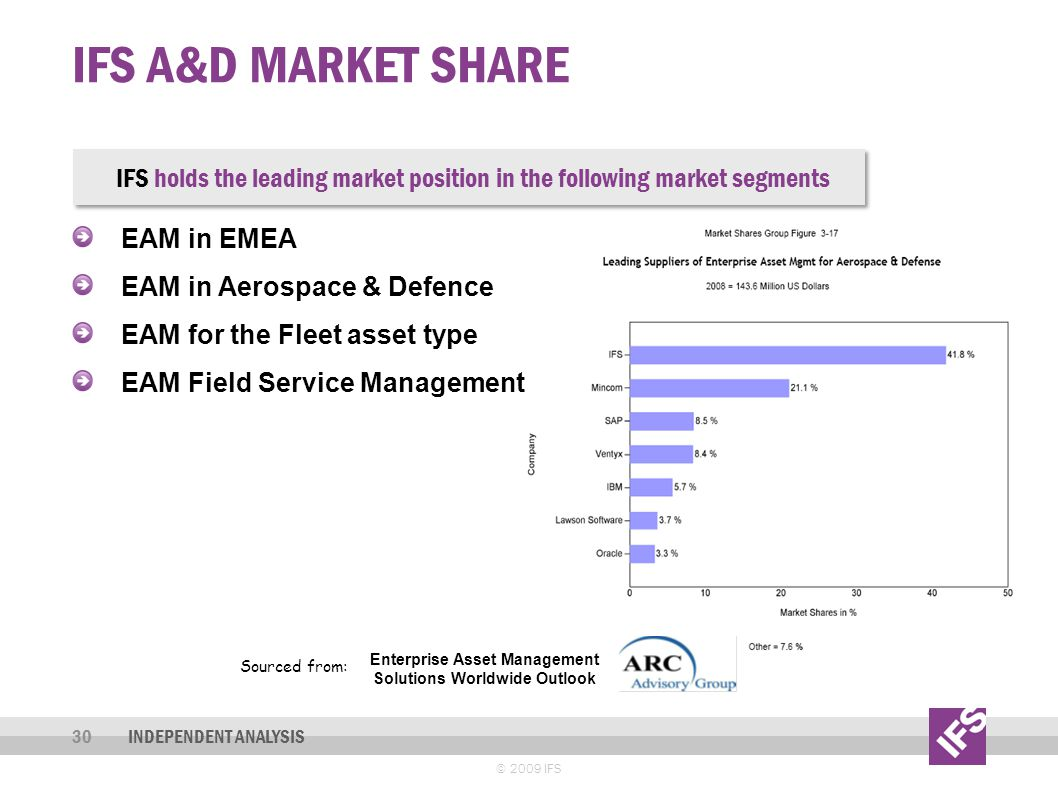 IFS A&D MARKET SHARE © 2009 IFS 30INDEPENDENT ANALYSIS EAM in EMEA EAM in Aerospace & Defence EAM for the Fleet asset type EAM Field Service Managemen