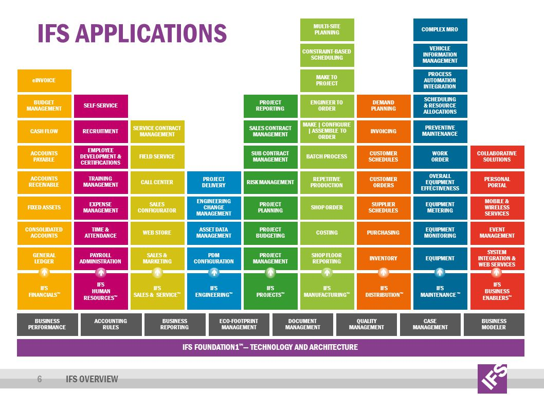IFS APPLICATIONS 6IFS OVERVIEW IFS FOUNDATION1 TECHNOLOGY AND ARCHITECTURE BUSINESS PERFORMANCE BUSINESS REPORTING ECO-FOOTPRINT MANAGEMENT DOCUMENT M