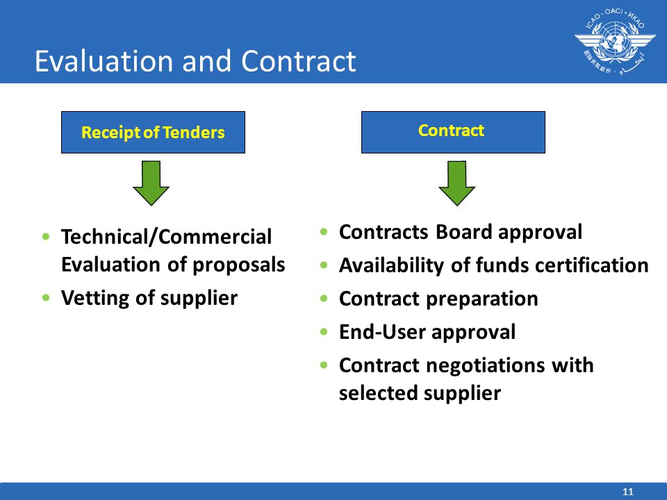 Evaluation and Contract Technical/Commercial Evaluation of proposals Vetting of supplier Contracts Board approval Availability of funds certification Contract preparation End-User approval Contract negotiations with selected supplier Contract Receipt of Tenders 11