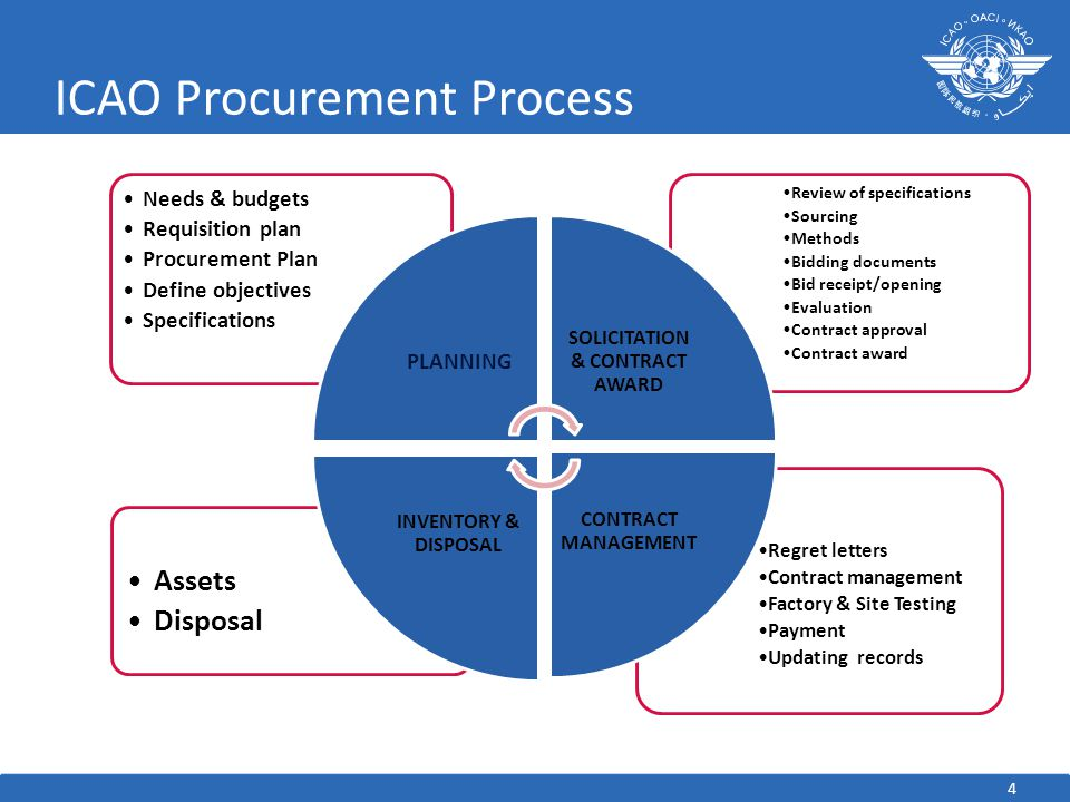 ICAO Procurement Process Regret letters Contract management Factory & Site Testing Payment Updating records Assets Disposal Review of specifications Sourcing Methods Bidding documents Bid receipt/opening Evaluation Contract approval Contract award Needs & budgets Requisition plan Procurement Plan Define objectives Specifications PLANNING SOLICITATION & CONTRACT AWARD CONTRACT MANAGEMENT INVENTORY & DISPOSAL 4