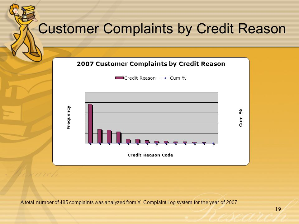 19 Customer Complaints by Credit Reason A total number of 485 complaints was analyzed from X Complaint Log system for the year of 2007