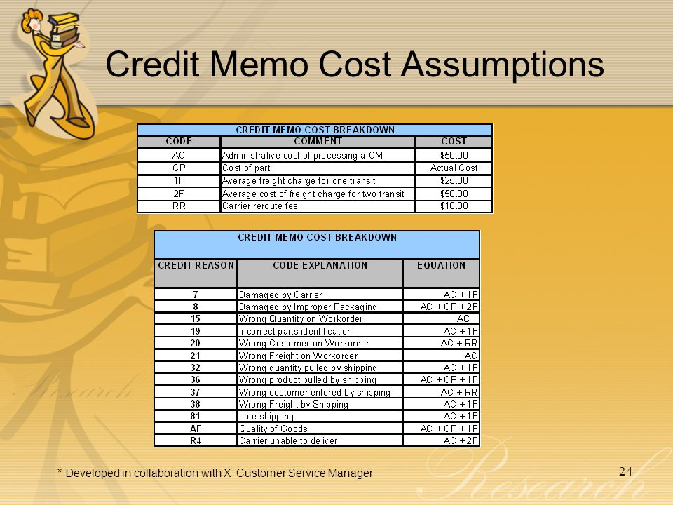24 Credit Memo Cost Assumptions * Developed in collaboration with X Customer Service Manager