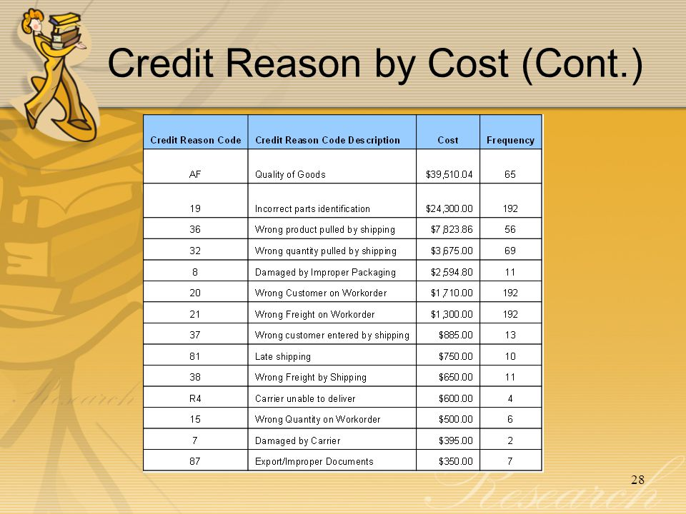 28 Credit Reason by Cost (Cont.)
