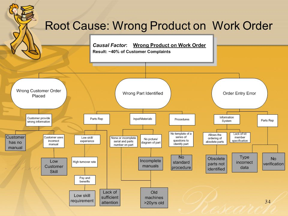 34 Root Cause: Wrong Product on Work Order