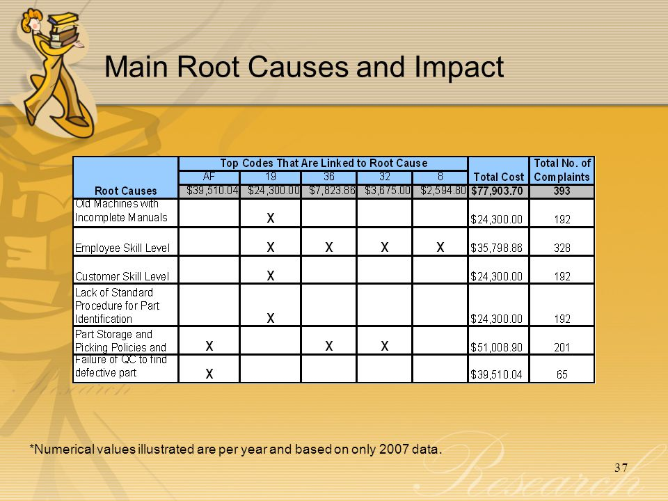 37 Main Root Causes and Impact *Numerical values illustrated are per year and based on only 2007 data.