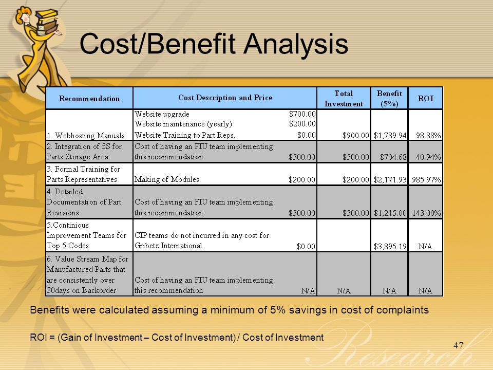 47 Cost/Benefit Analysis ROI = (Gain of Investment – Cost of Investment) / Cost of Investment Benefits were calculated assuming a minimum of 5% savings in cost of complaints