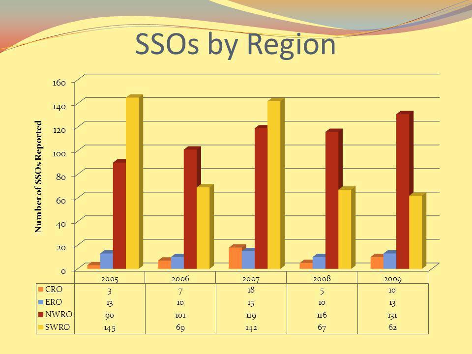 SSOs by Region