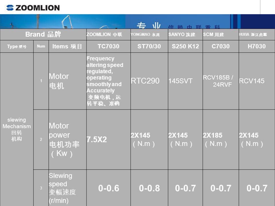 Brand ZOOMLION YONGMAO SANYO SCM HUBA Type Num Items TC7030ST70/30S250 K12C7030H7030 trollein g mach anism 1 Motor Frequency altering speed regulated,