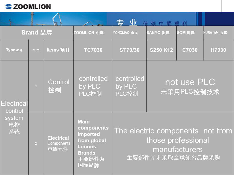 Brand ZOOMLION YONGMAO SANYO SCM HUBA Type Num Items TC7030ST70/30S250 K12C7030H7030 slewing Mechanism 1 Motor Frequency altering speed regulated, ope