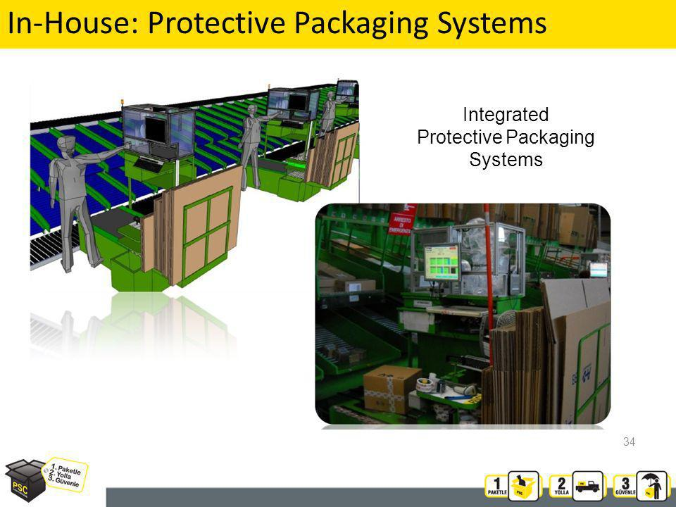 34 In-House: Protective Packaging Systems Integrated Protective Packaging Systems