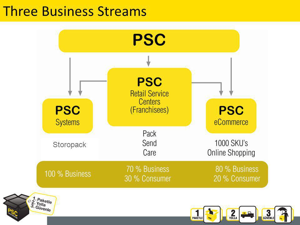 36 Three Business Streams Storopack