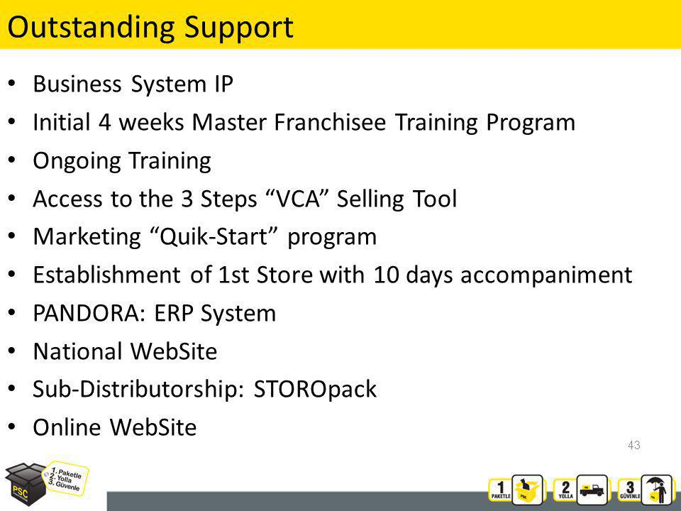 Outstanding Support Business System IP Initial 4 weeks Master Franchisee Training Program Ongoing Training Access to the 3 Steps VCA Selling Tool Marketing Quik-Start program Establishment of 1st Store with 10 days accompaniment PANDORA: ERP System National WebSite Sub-Distributorship: STOROpack Online WebSite 43