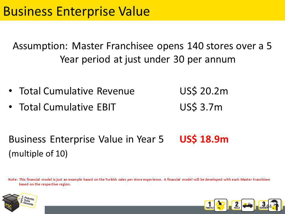 44 Assumption: Master Franchisee opens 140 stores over a 5 Year period at just under 30 per annum Total Cumulative RevenueUS$ 20.2m Total Cumulative EBITUS$ 3.7m Business Enterprise Value in Year 5US$ 18.9m (multiple of 10) Note: This financial model is just an example based on the Turkish sales per store experience.