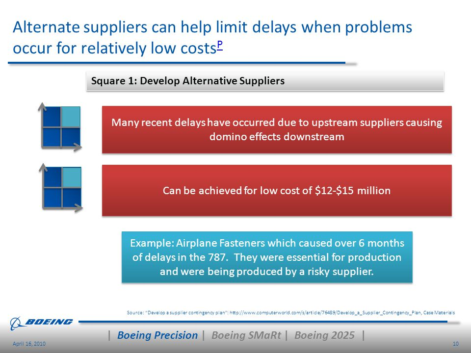 10April 16, 2010 Alternate suppliers can help limit delays when problems occur for relatively low costs P P Source: Develop a supplier contingency pla