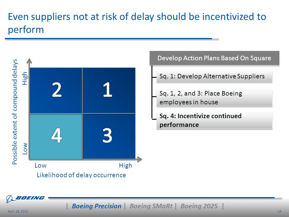 14April 16, 2010 Even suppliers not at risk of delay should be incentivized to perform High Low Sq. 1: Develop Alternative Suppliers Develop Action Pl