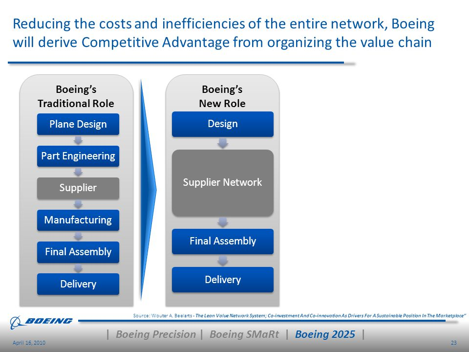23April 16, 2010 Reducing the costs and inefficiencies of the entire network, Boeing will derive Competitive Advantage from organizing the value chain