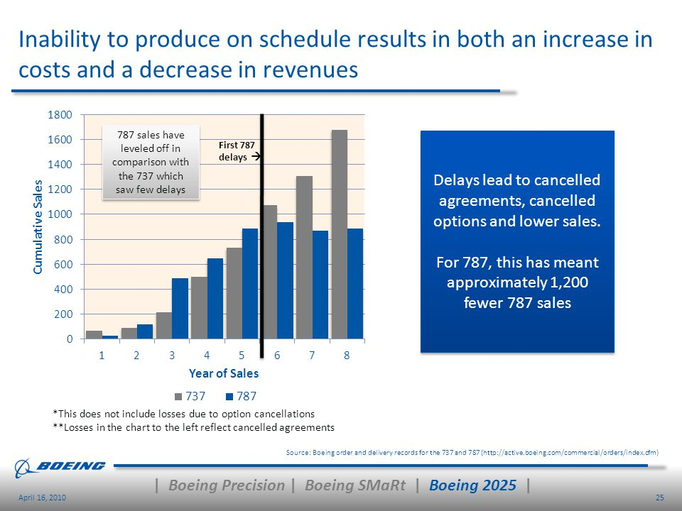25April 16, 2010 Inability to produce on schedule results in both an increase in costs and a decrease in revenues Source: Boeing order and delivery re