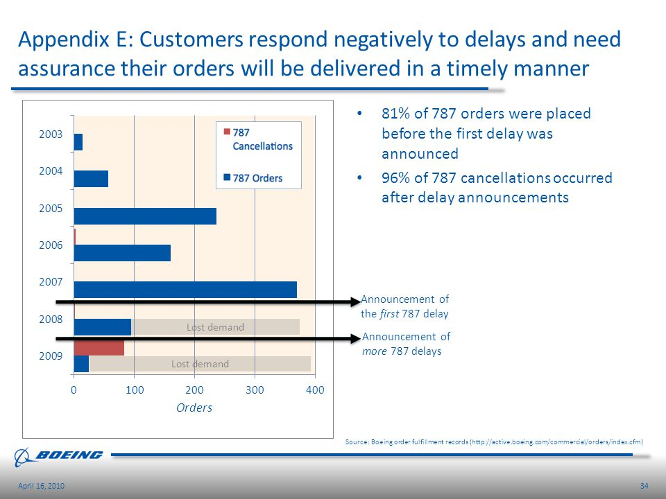 34April 16, 2010 Appendix E: Customers respond negatively to delays and need assurance their orders will be delivered in a timely manner Source: Boein
