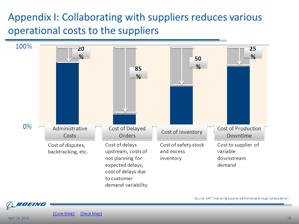 38April 16, 2010 Appendix I: Collaborating with suppliers reduces various operational costs to the suppliers Source: SAP Improving supplier perfromanc