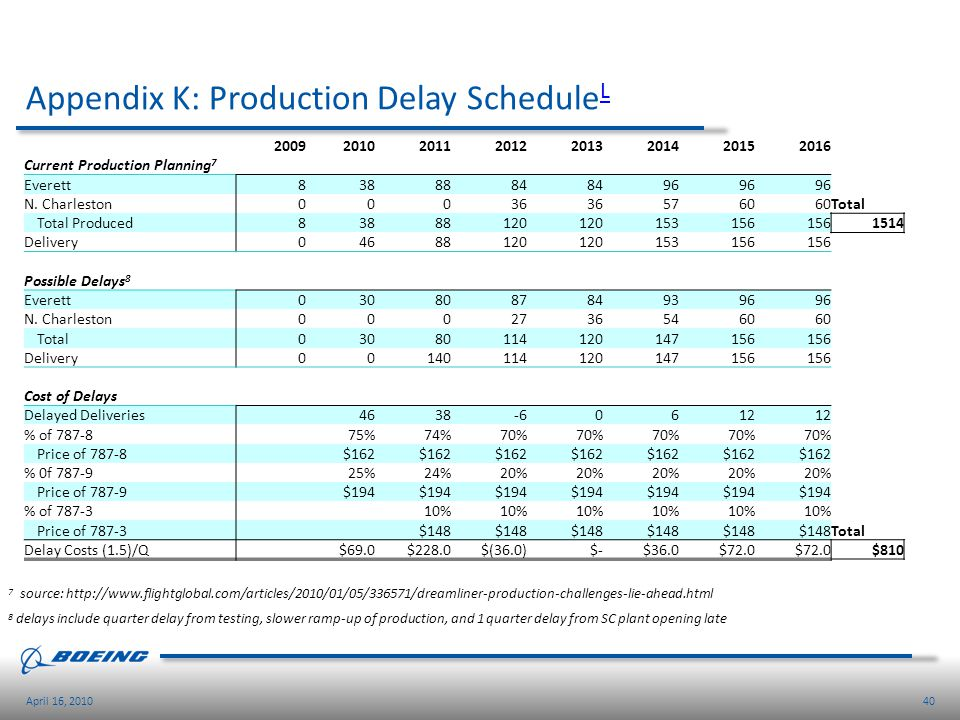 40April 16, 2010 Appendix K: Production Delay Schedule L L 20092010201120122013201420152016 Current Production Planning 7 Everett8388884 96 N. Charles