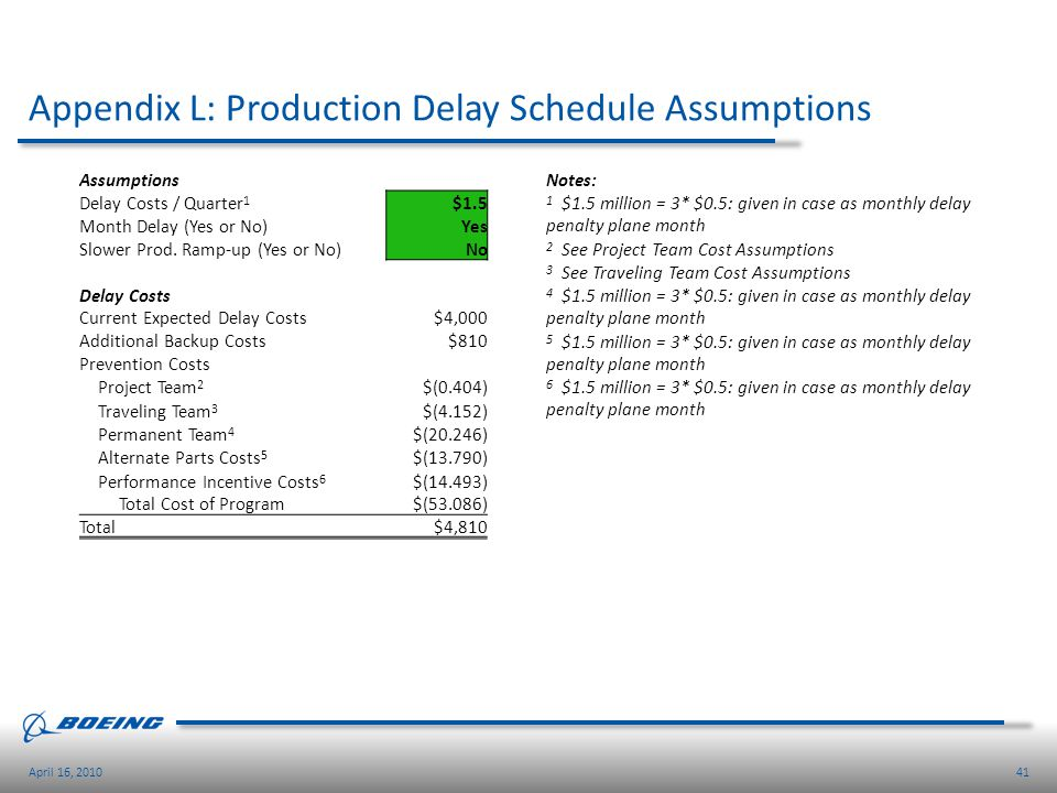 41April 16, 2010 Appendix L: Production Delay Schedule Assumptions Assumptions Delay Costs / Quarter 1 $1.5 Month Delay (Yes or No) Yes Slower Prod. R