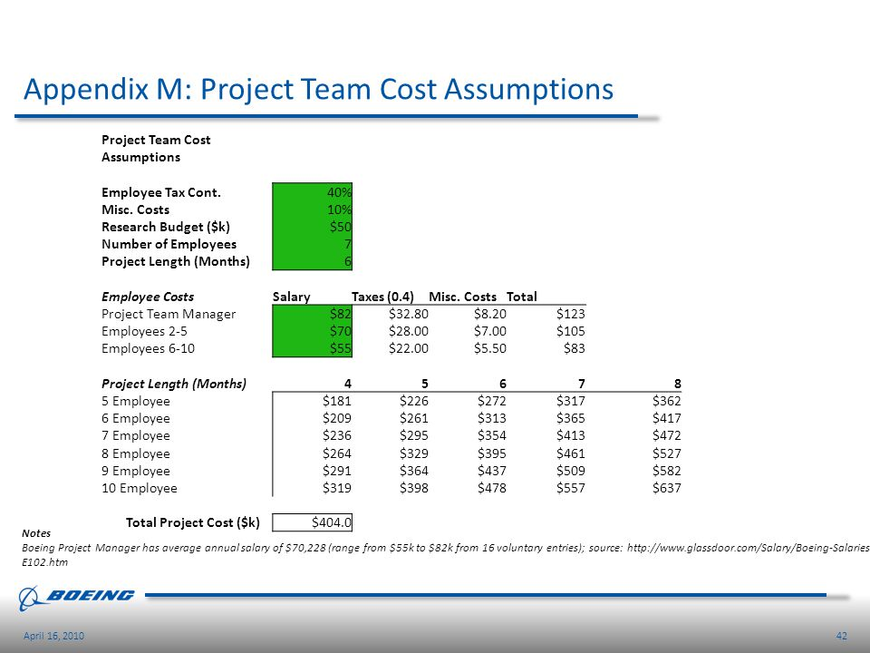 42April 16, 2010 Appendix M: Project Team Cost Assumptions Project Team Cost Assumptions Employee Tax Cont.40% Misc. Costs10% Research Budget ($k) $50