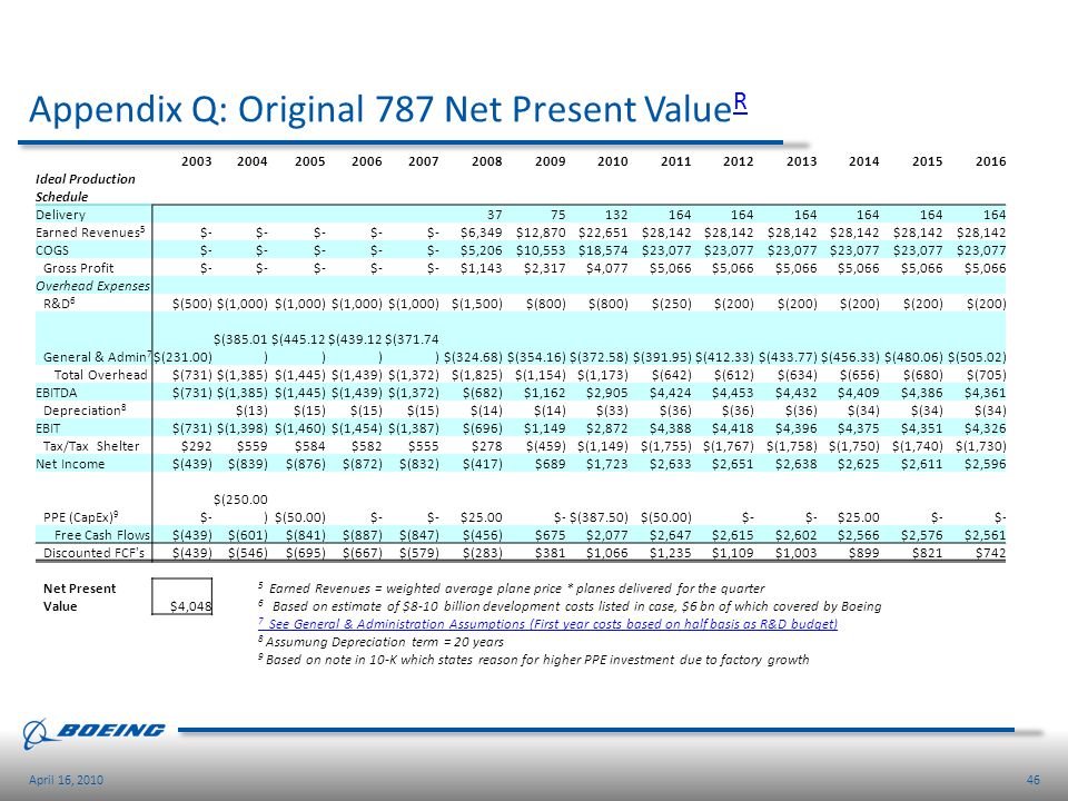 46April 16, 2010 Appendix Q: Original 787 Net Present Value R R 20032004200520062007200820092010201120122013201420152016 Ideal Production Schedule Del