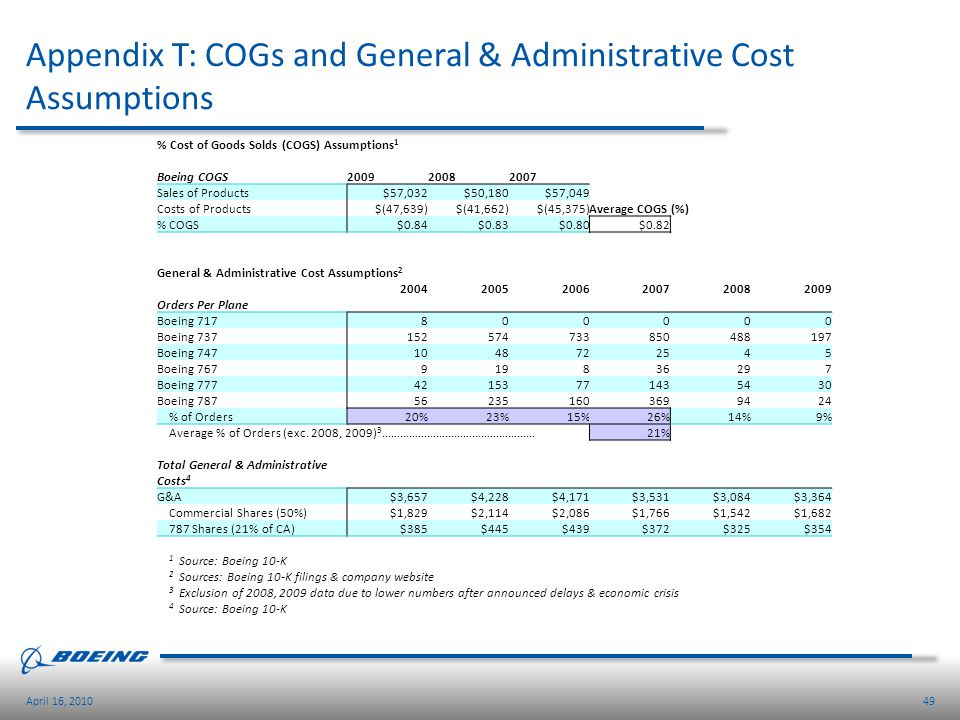49April 16, 2010 Appendix T: COGs and General & Administrative Cost Assumptions % Cost of Goods Solds (COGS) Assumptions 1 Boeing COGS200920082007 Sal
