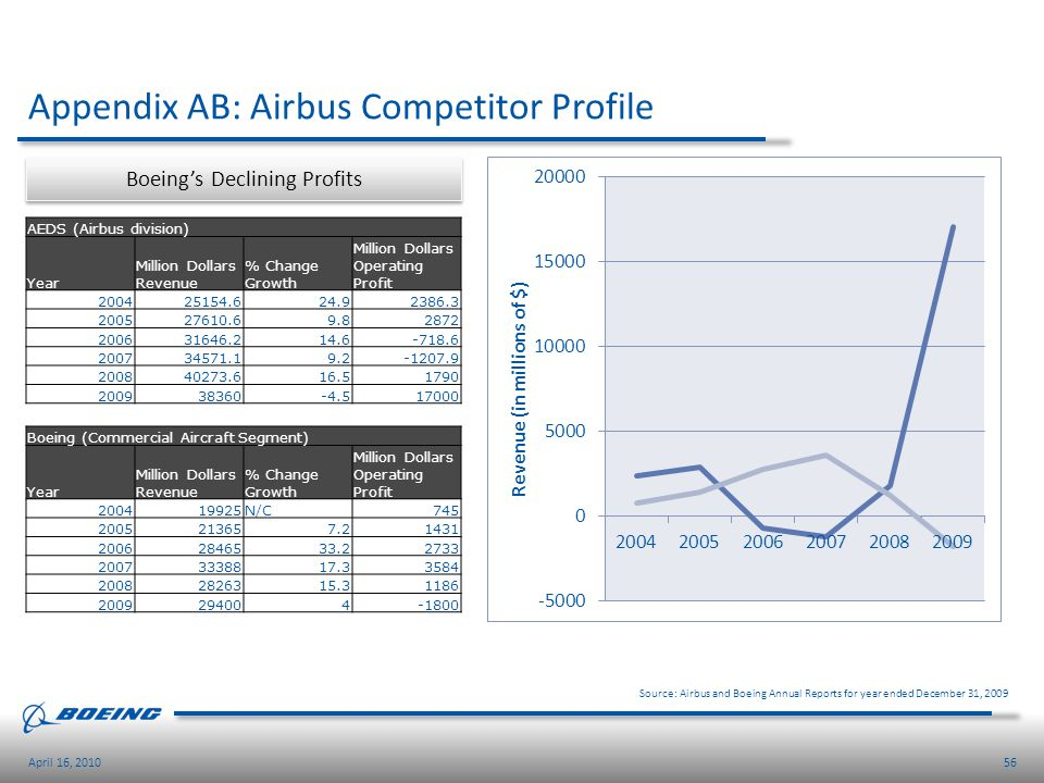 56April 16, 2010 Appendix AB: Airbus Competitor Profile Source: Airbus and Boeing Annual Reports for year ended December 31, 2009 AEDS (Airbus divisio