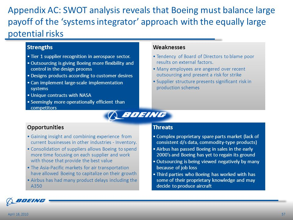 57April 16, 2010 Appendix AC: SWOT analysis reveals that Boeing must balance large payoff of the systems integrator approach with the equally large po