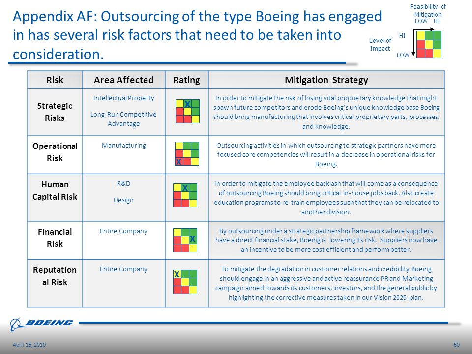60April 16, 2010 Appendix AF: Outsourcing of the type Boeing has engaged in has several risk factors that need to be taken into consideration. RiskAre