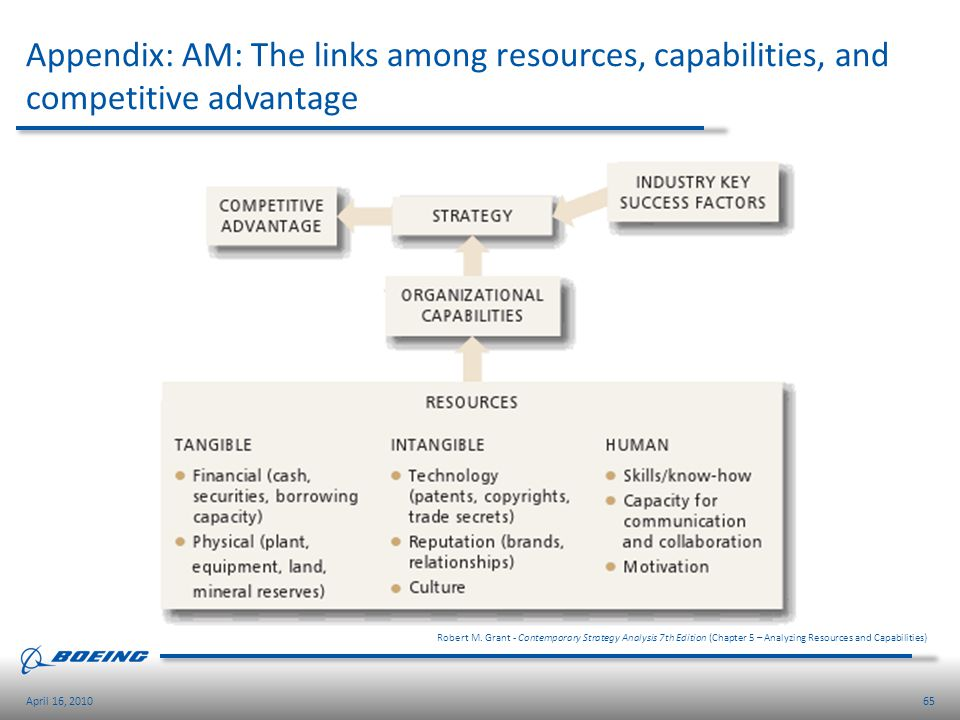 65April 16, 2010 Appendix: AM: The links among resources, capabilities, and competitive advantage Robert M. Grant - Contemporary Strategy Analysis 7th