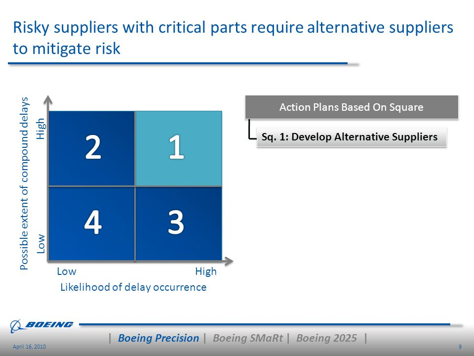 9April 16, 2010 Risky suppliers with critical parts require alternative suppliers to mitigate risk High Low Sq. 1: Develop Alternative Suppliers Actio