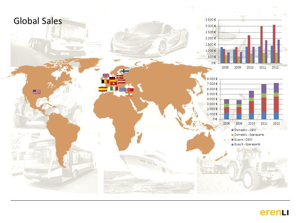 eren LI Global Sales