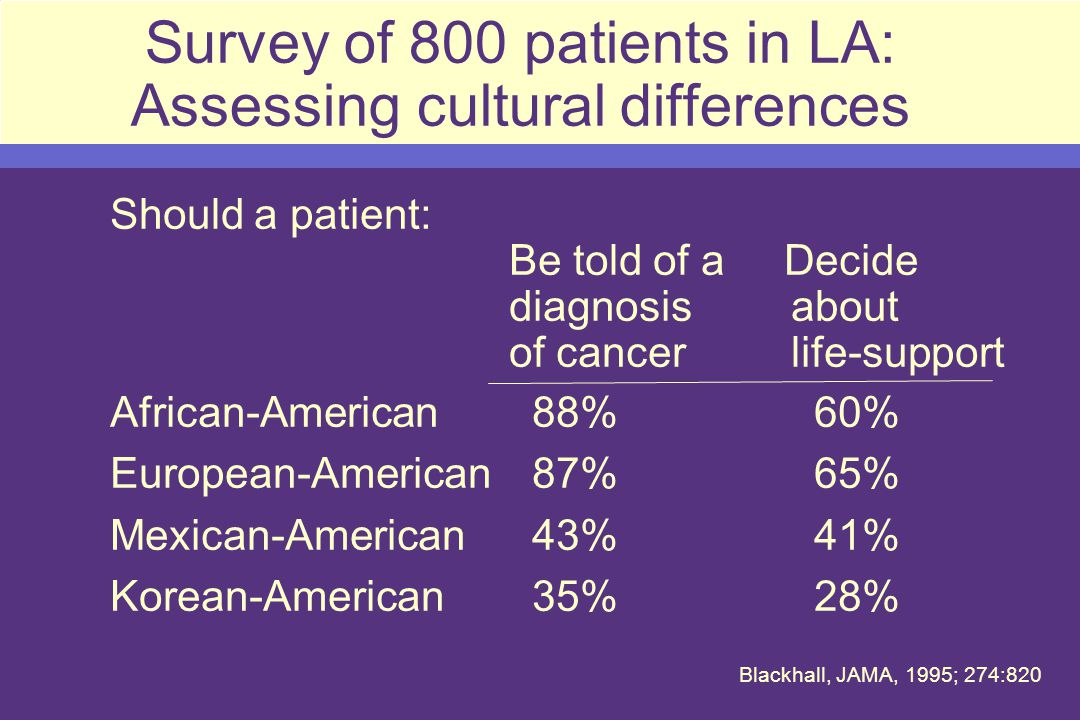 Survey of 800 patients in LA: Assessing cultural differences Should a patient: Be told of a Decide diagnosis about of cancer life-support African-American88% 60% European-American87% 65% Mexican-American43% 41% Korean-American35% 28% Blackhall, JAMA, 1995; 274:820