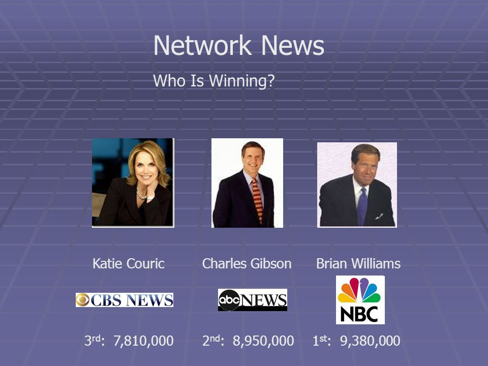 Network News Who Is Winning? Brian WilliamsCharles GibsonKatie Couric 3 rd : 7,810,0002 nd : 8,950,0001 st : 9,380,000
