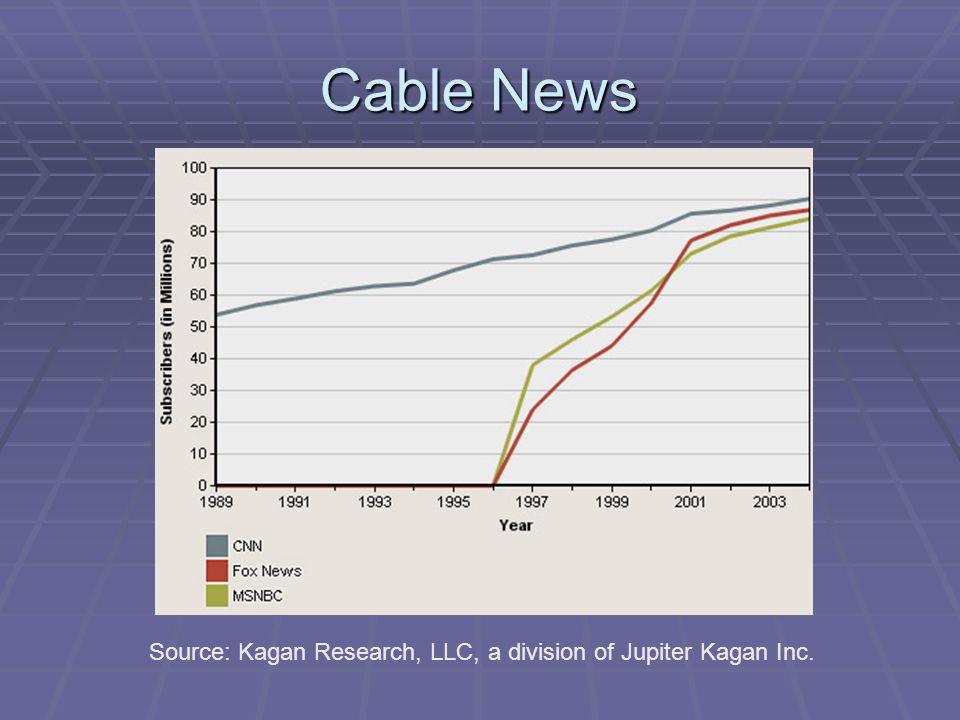 Cable News Source: Kagan Research, LLC, a division of Jupiter Kagan Inc.